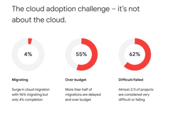 Cloud adoption challenge stats
