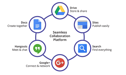 G Suite for collaboration in the digital workplace