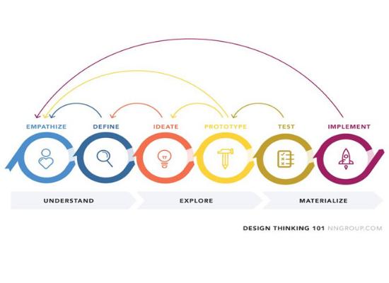 UX development cycle-3