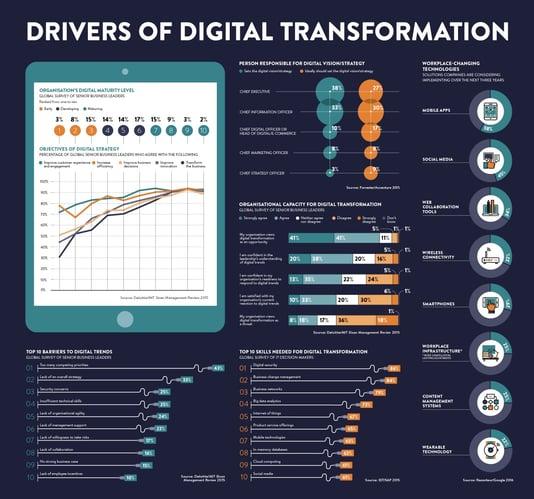 Raconteur-Digital-Transformation-Dashboard