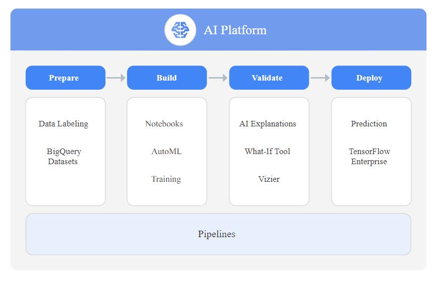 Google Cloud Platform ML workflow