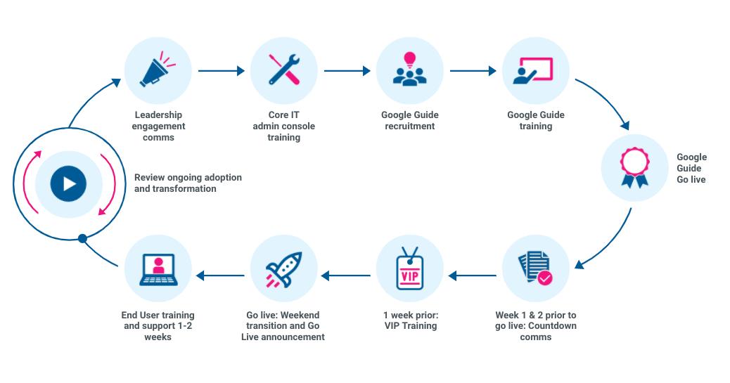 Ancoris change management roadmap