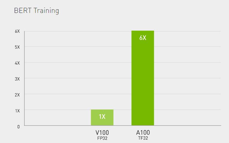 Nvidia A100 benchmark