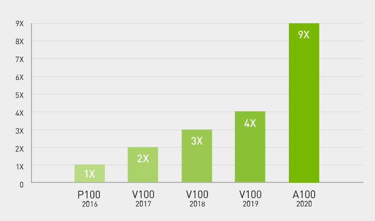 Nvidia A100 GPU Performance
