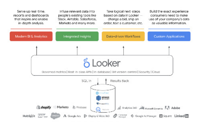 Building better data experiences with Looker stat 1