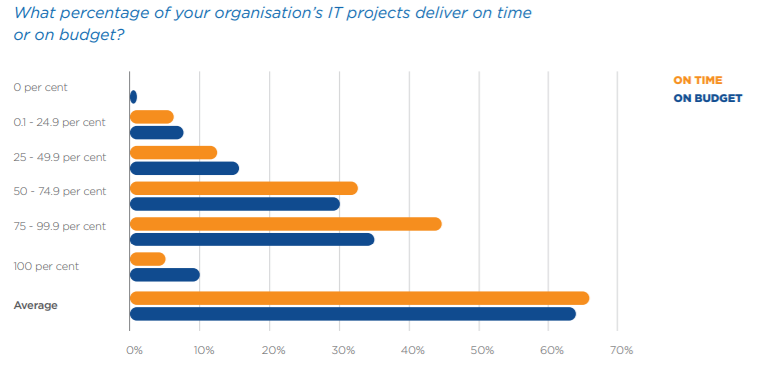 CIF the changing role of the IT department stat 3