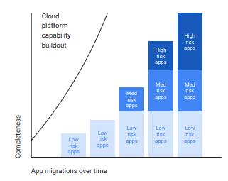 CIO guide to app modernisation stat 2