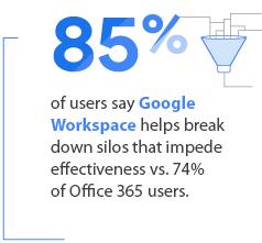 Google Workspace vs. Office 365