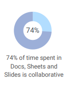 Google Workspace Tips to Work with Remote Teams stat 2