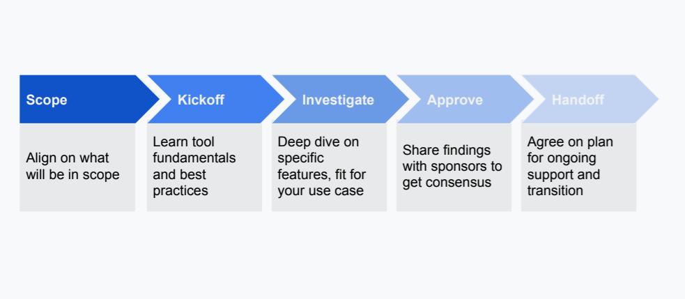 Modern BI - evaluation timeline and process