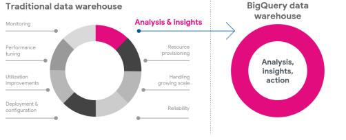 Modern Data Analytics Stat 3