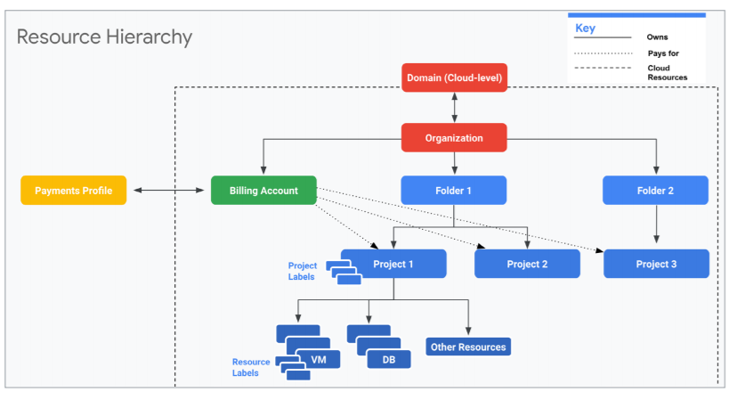 Principles of cost optimisation with Google Cloud stat 2