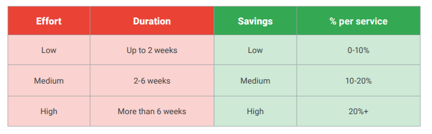 Principles of cost optimisation with Google Cloud stat 3