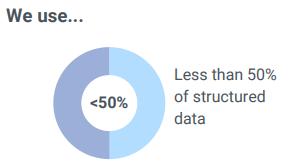 Retail big data and analytics stat 2