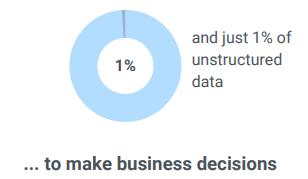 Retail big data and analytics stat 3