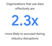 Solving for operational efficiency with Google Cloud stat 2