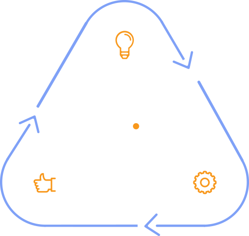 Our innovation cycle
